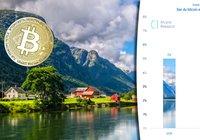 300 000 norrmän äger kryptovalutor – har ökat med 75 procent på två år