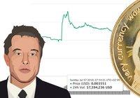 Priset på Elon Musks favoritkryptovaluta dogecoin ökade med över 30 procent