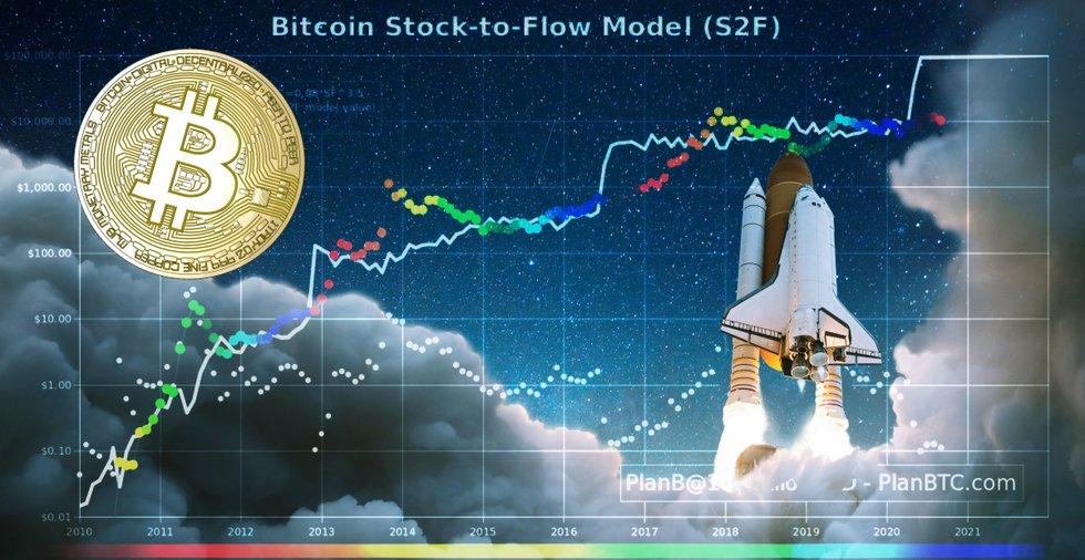 Stock-to-flow-modellens uppfinnare: Priset på bitcoin borde redan ha nått 100 000 dollar