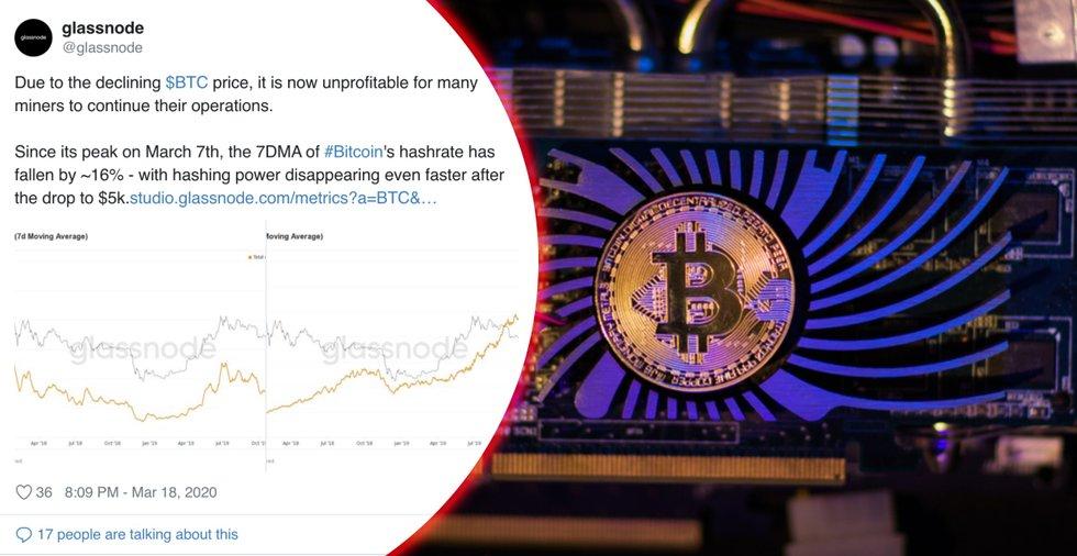Ny data visar: Bitcoinmining har blivit mindre lönsamt – kan leda till prisökning för kryptovalutan
