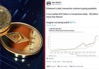 Ethereum utklassar bitcoin – har tre miljarder dollar mer i daglig transaktionsvolym