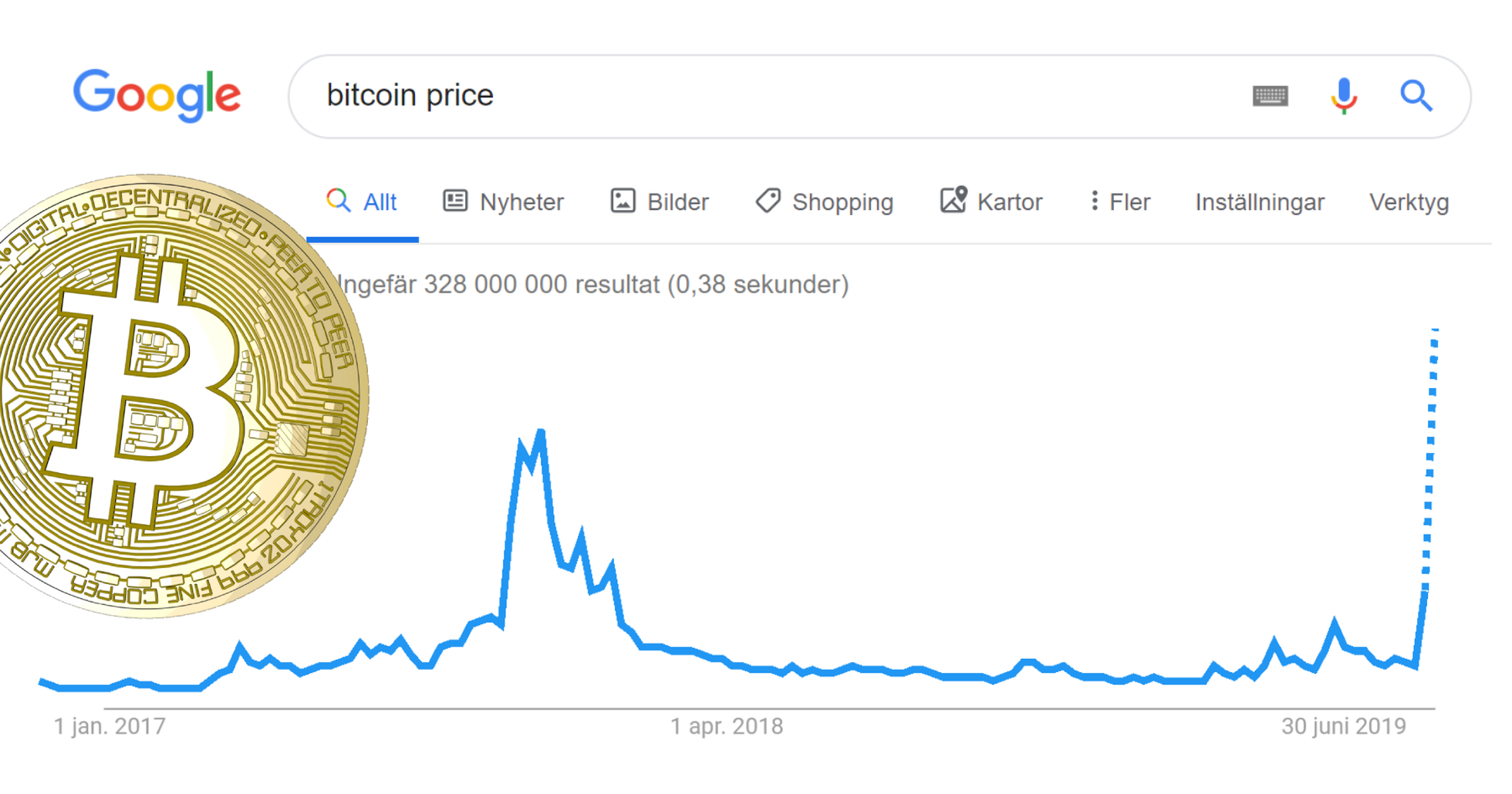 Google searches for bitcoin are going through the roof – could be manipulated.