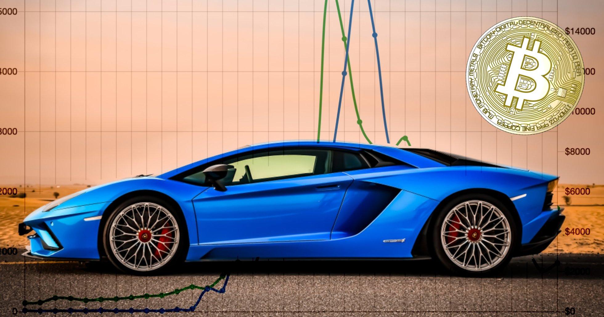 Ny statistik avslöjar: Bitcoinpriset går upp när det pratas om ett italienskt bilmärke