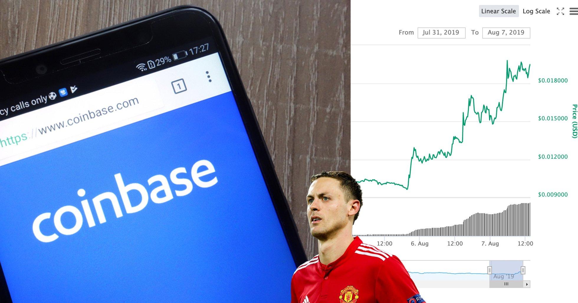 Okända kryptovalutan ökade med 100 procent – efter Coinbase-uttalande