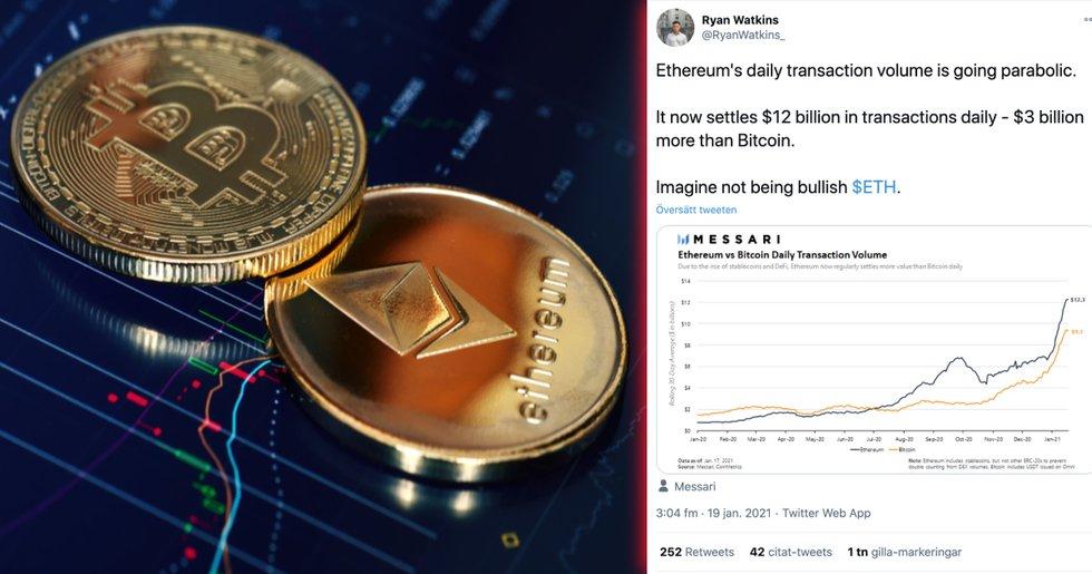 Ethereum utklassar bitcoin – tre miljarder dollar mer i daglig transaktionsvolym