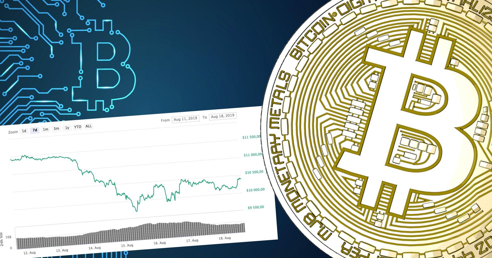 Bitcoinpriset ner 12 procent under veckan – kämpar för att hålla sig över 10 000 dollar.