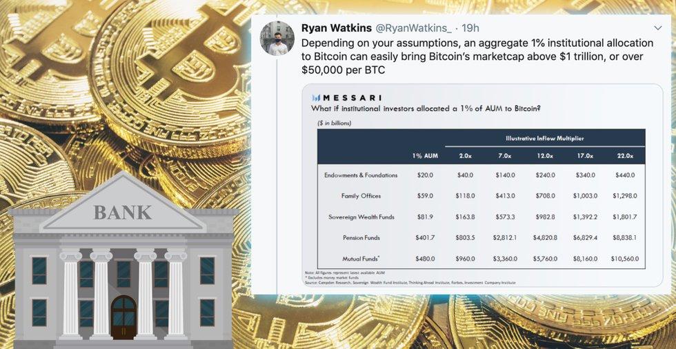 Kryptoanalytiker: Så kan institutionella investerare ta bitcoinpriset över 50 000 dollar