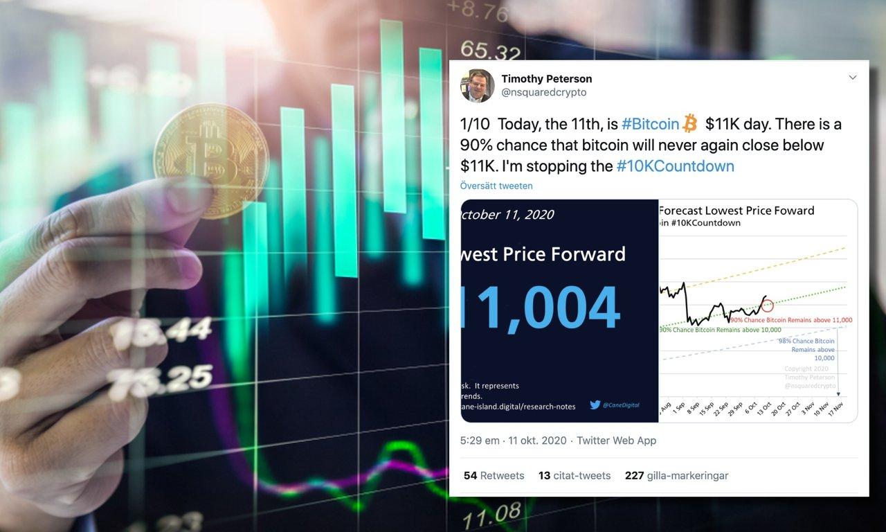 Analytiker: 90-procentig chans att bitcoinpriset aldrig mer går under 11 000 dollar