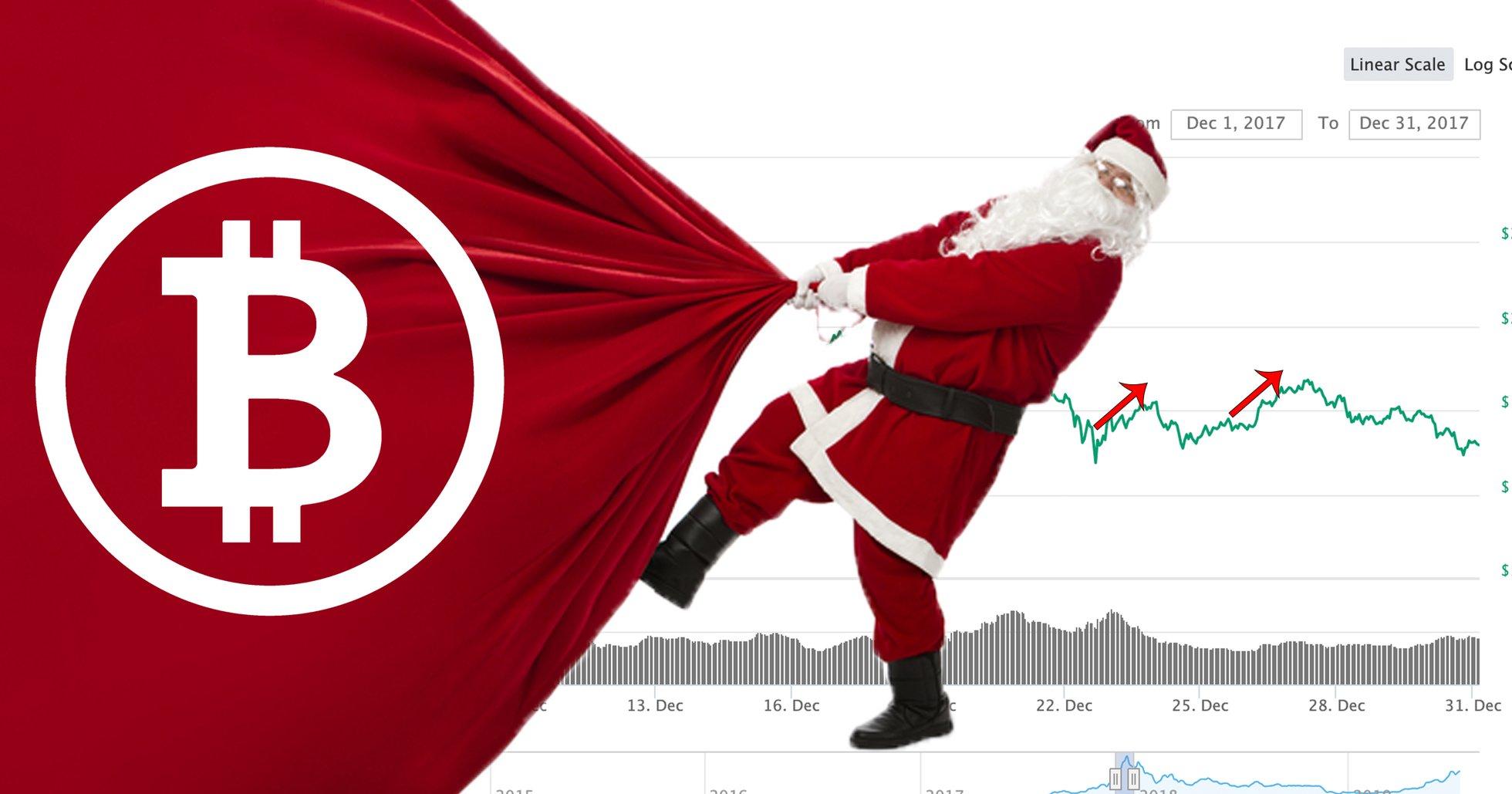 Ny studie: Bitcoinpriset går upp rejält under årets högtider