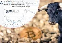 Analytiker: Så kan bitcoinpriset nå 75 000 dollar – inom bara några veckor