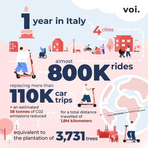 1 year of Voi in Italy and we are already the #1 operator in Milan!