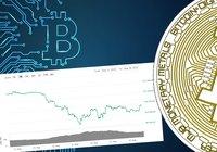 Bitcoinpriset ner 12 procent under veckan – kämpar för att hålla sig över 10 000 dollar