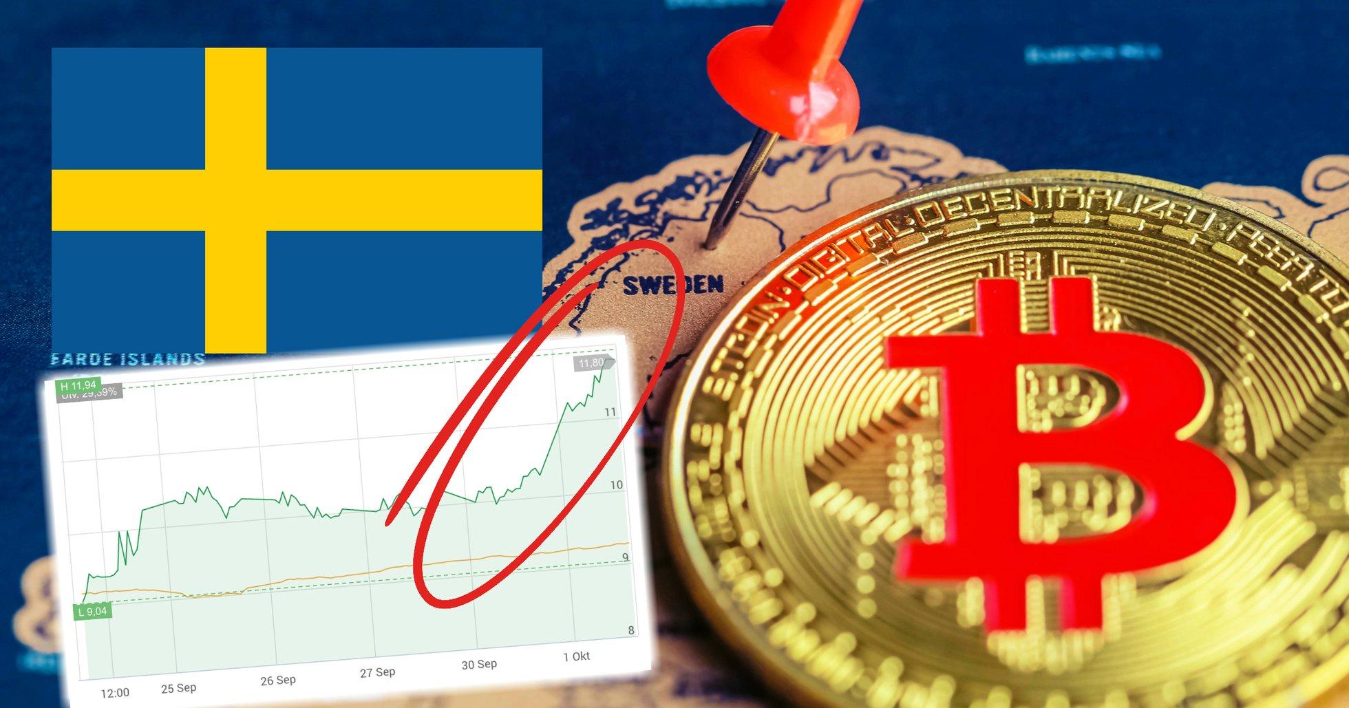 Svenska kryptobolaget Quickbit rusar på börsen – aktien är upp 15 procent i dag.