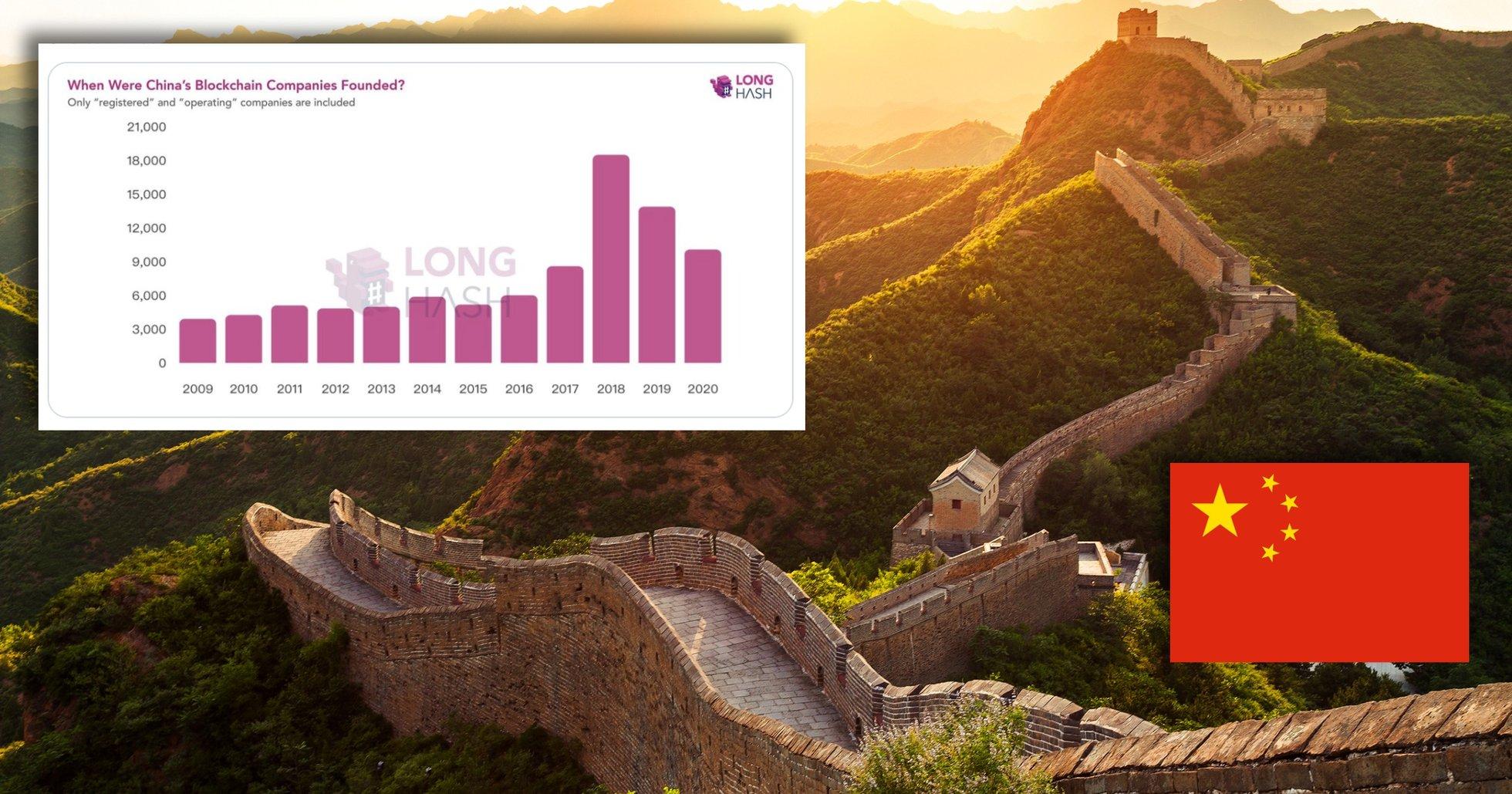 10 000 nya blockkedjeföretag har startat i Kina – bara i år