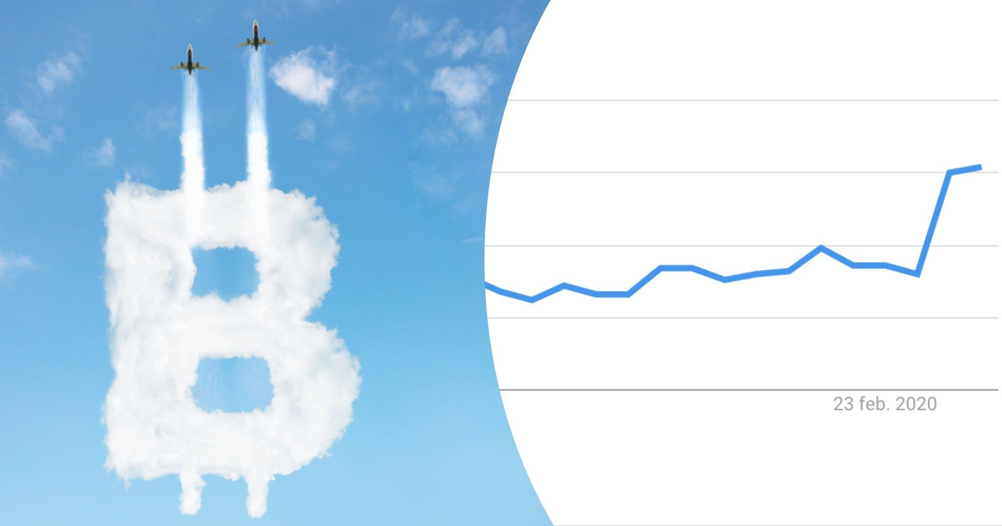 Googlesökningarna efter bitcoin ökar – högsta nivån sedan förra sommaren