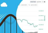 Analytikern om bitcoins stora nedgång: Det är nyttigt att vi tappar i det här läget
