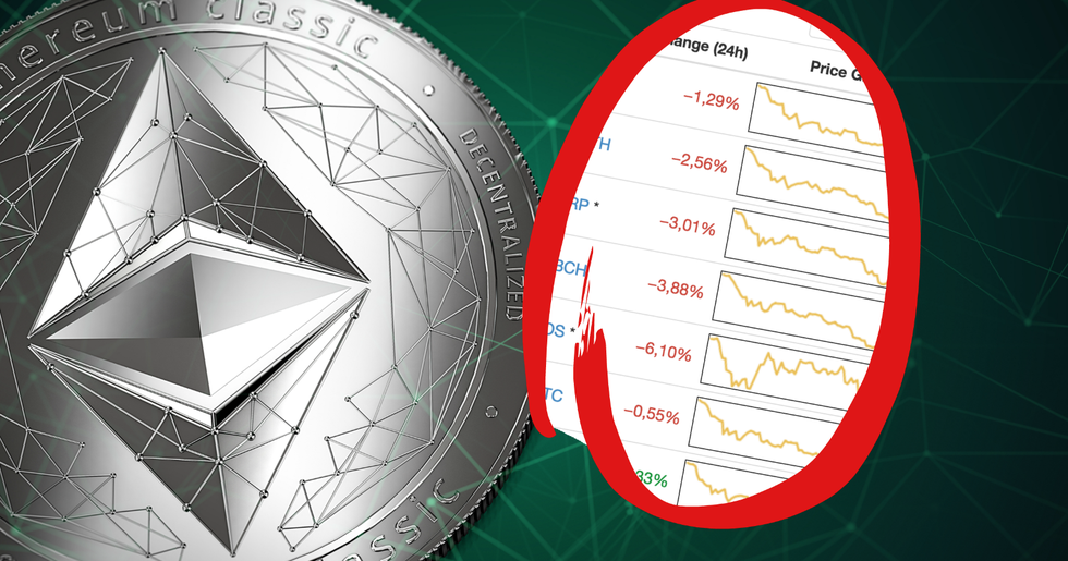 Daily crypto: Markets continue down and ethereum classic will fork.
