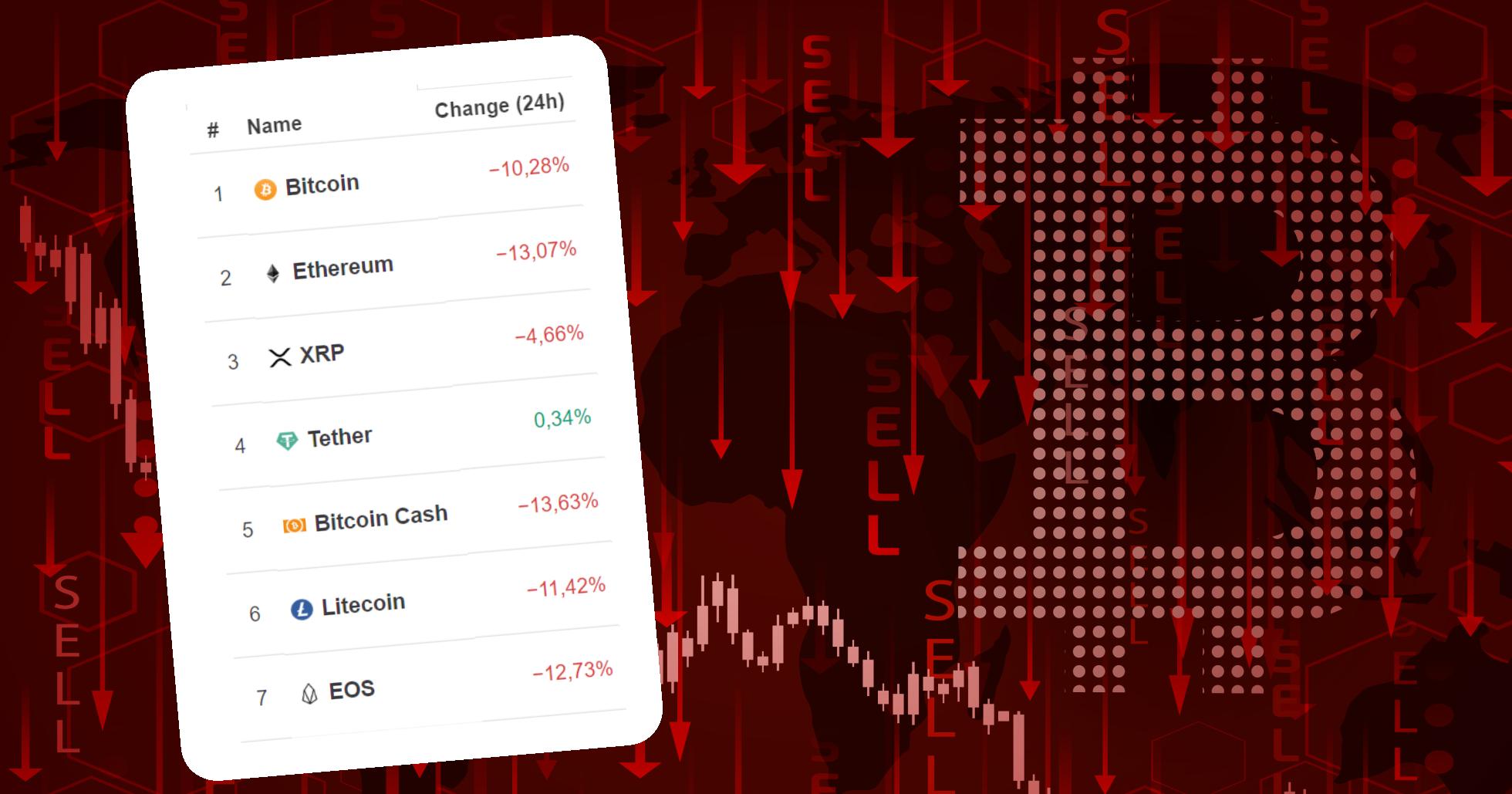 Bitcoinpriset faller till lägsta nivån på ett halvår: