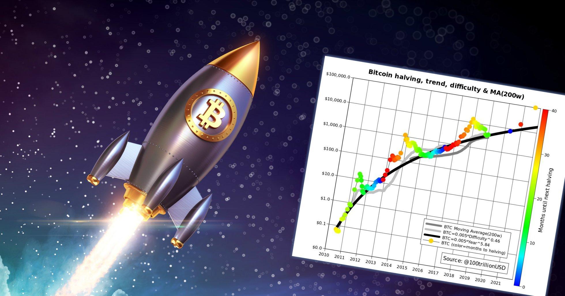 Analytiker: Bitcoinpriset kan nå 100 000 dollar redan i slutet av 2021.