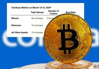 Stort köptryck på Coinbase under coronakraschen – antalet bitcointransaktioner högre än vanligt
