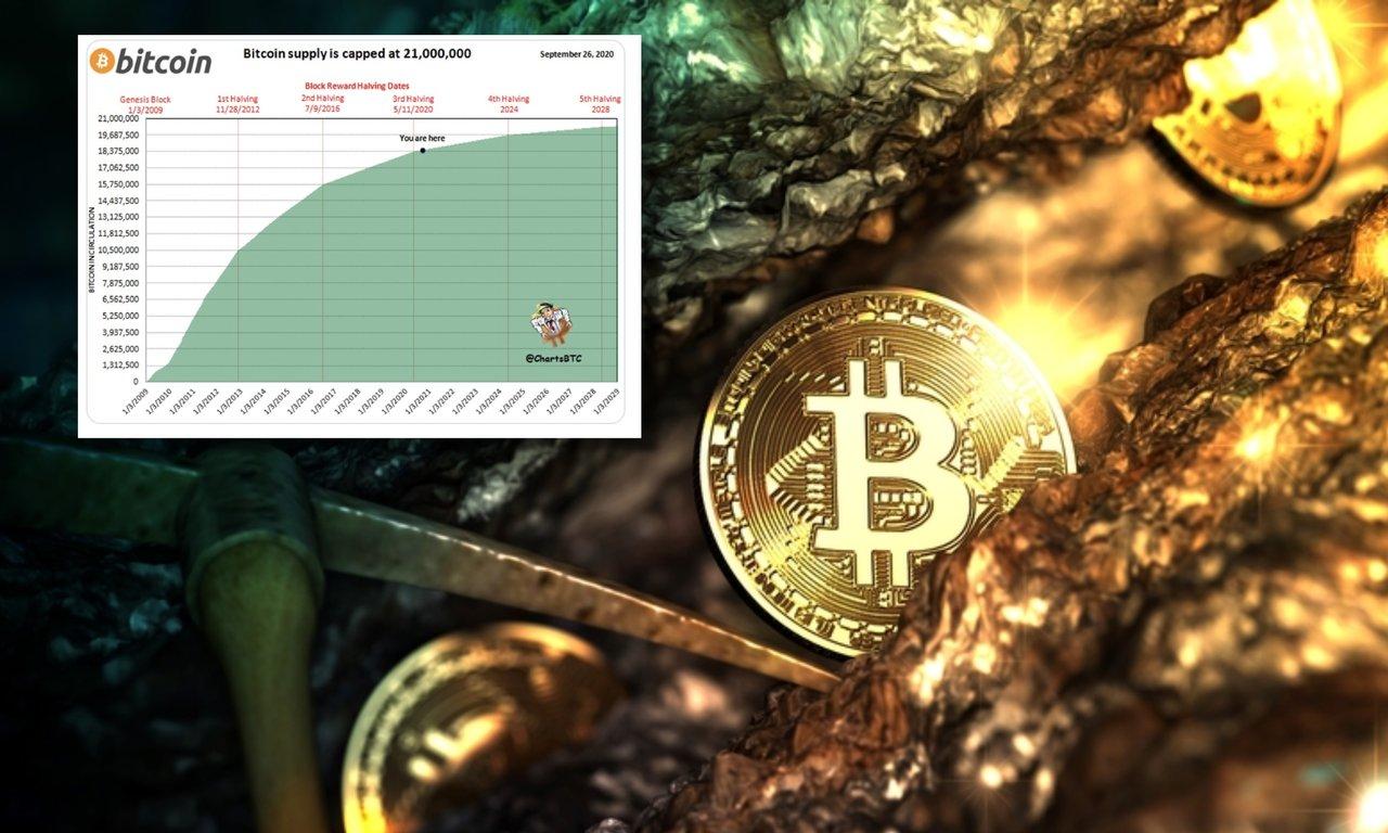 Nu finns det bara 2,5 miljoner bitcoin kvar att minea