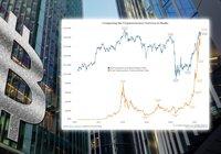 Nu värderas kryptomarknaden högre än hela amerikanska banksektorn
