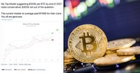 Statistiker: Bitcoinpris på 200 000 dollar om ett år är en försiktig beräkning
