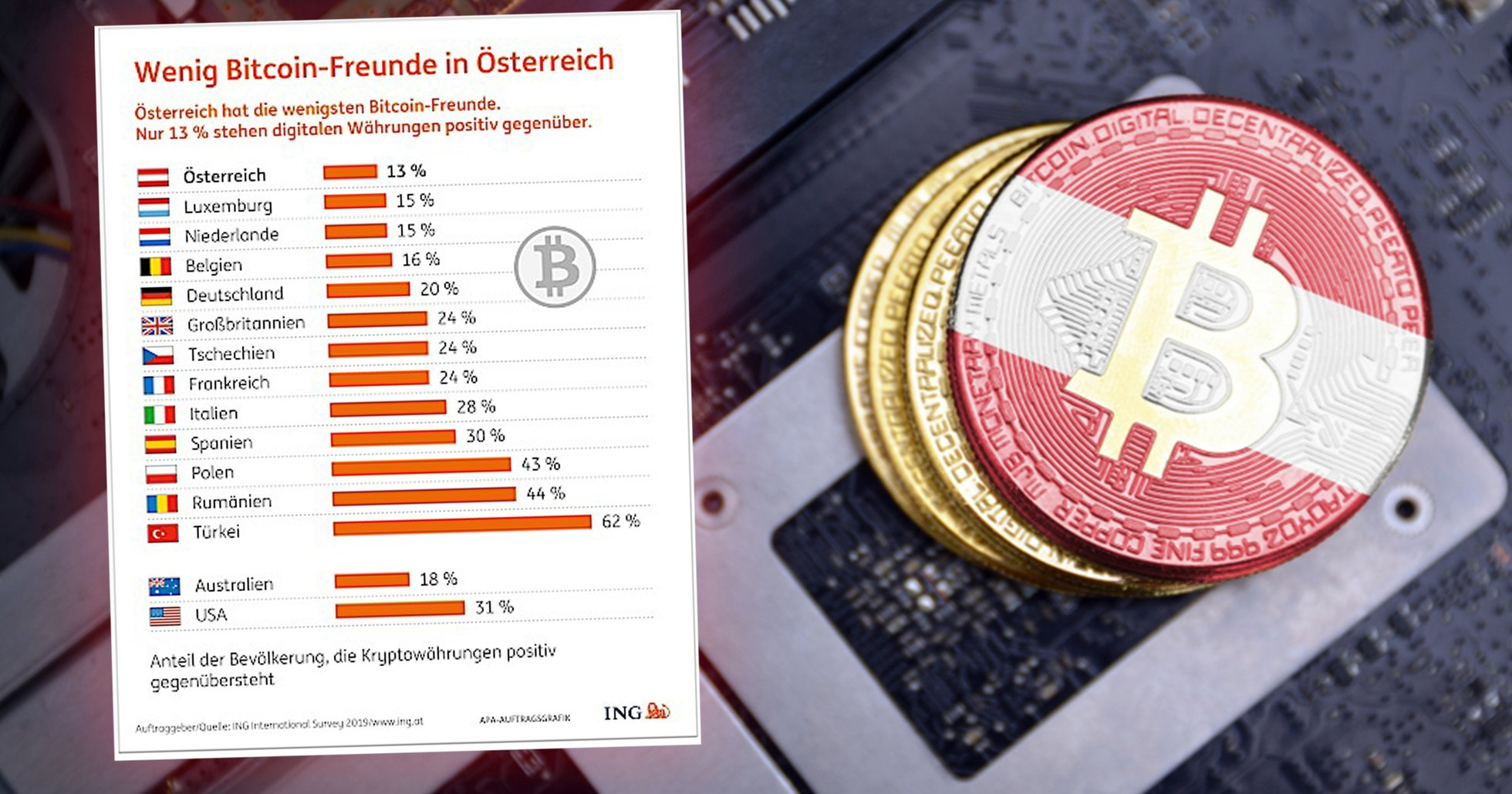 New survey reveals: Austrians most critical in Europe of cryptocurrencies