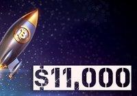 Bitcoinpriset rusade över 11 000 dollar – för första gången på nästan ett år