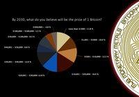 Ny undersökning visar: Få investerare tror att bitcoinpriset nått 50 000 dollar 2030