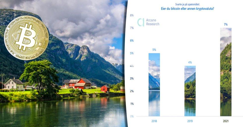 300 000 norrmän äger kryptovalutor – har ökat med 75 procent