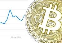 Bitcoin sprängde 10 000-dollarsgränsen – nu rusar antalet googlesökningar