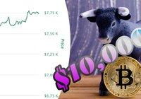 Kryptoexpert efter bitcoinprisets ökning: Kan nå 10 000 dollar – redan nästa vecka