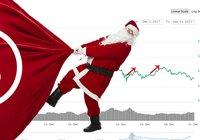 Ny studie visar: Bitcoinpriset går upp rejält under årets högtider