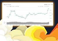 Bitcoinpriset fortsätter stiga – här är vad det kan bero på