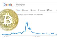Antalet googlesökningar på bitcoin rusar – är nu långt högre än 2017