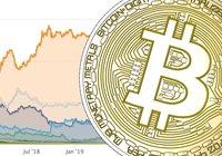 Bitcoins marknadsvärde över 200 miljarder dollar – för första gången på 17 månader