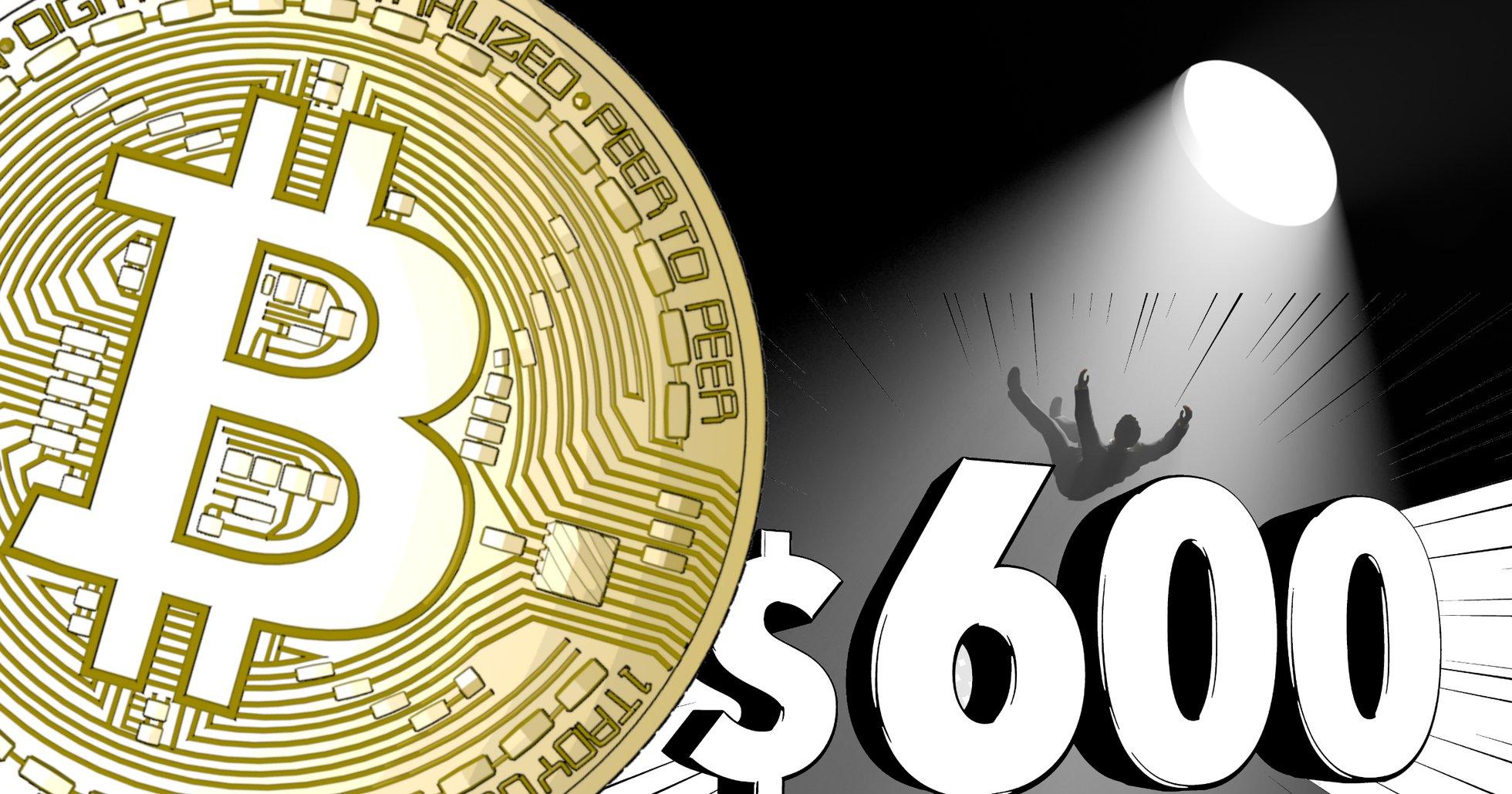 Bitcoin tappar 600 dollar på några minuter – handlas under 10 000 dollar.