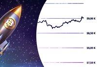 Bitcoin återhämtar sig – handlas just nu över 9 000 dollar