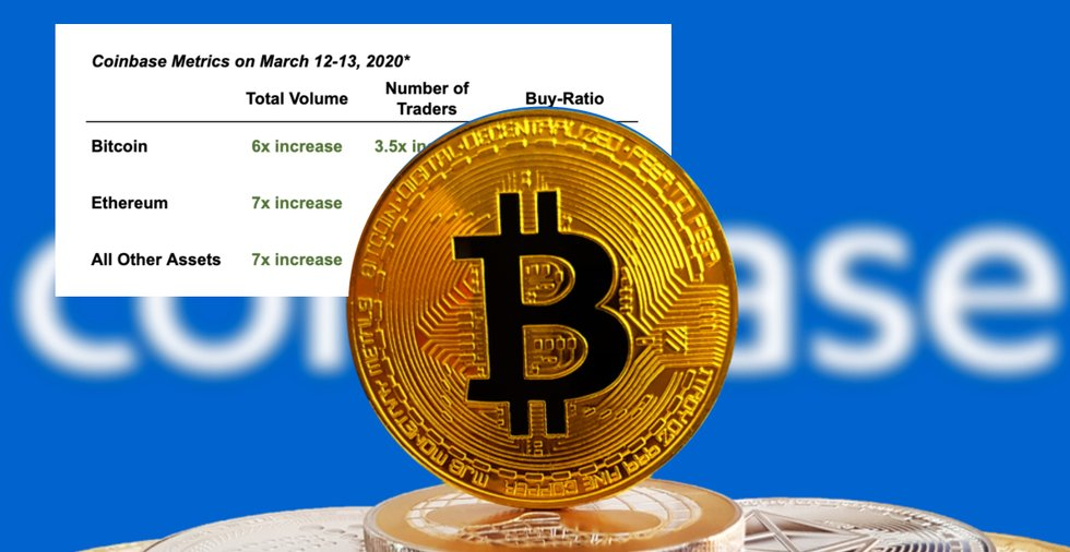 Högt köptryck på Coinbase under kraschen – antalet bitcointransaktioner högre än vanligt