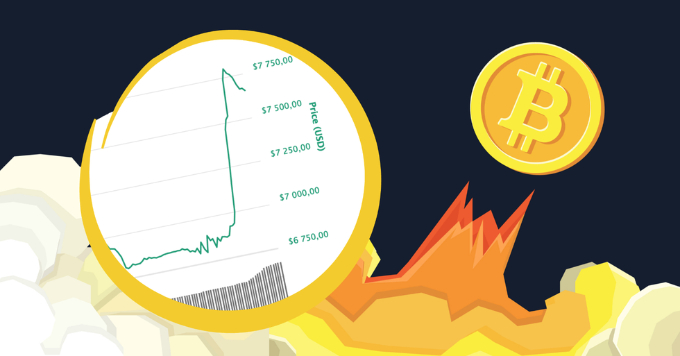 Bitcoin price jumps $1,000 within 30 minutes.