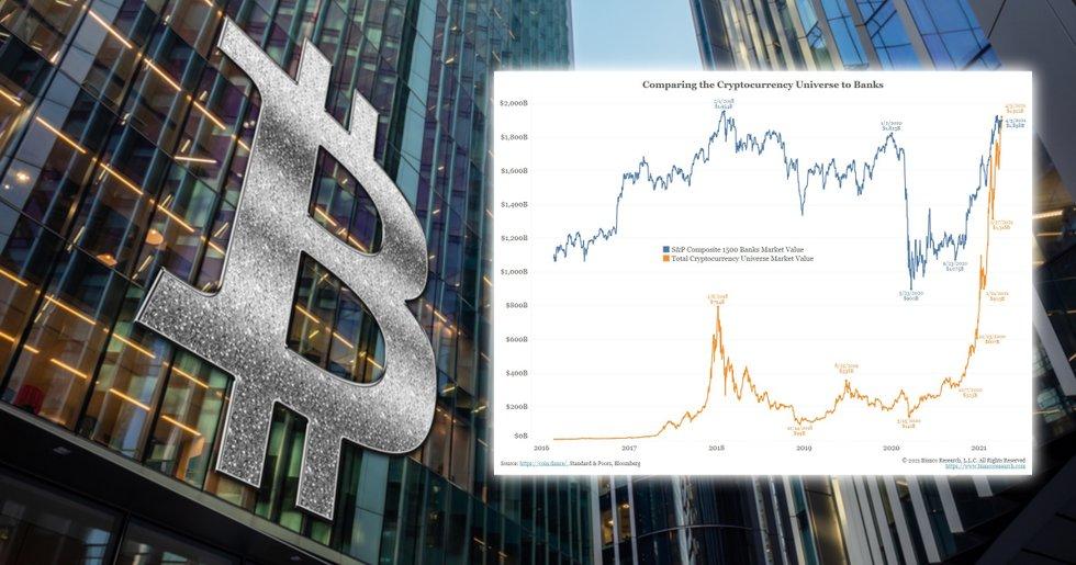Kryptomarknaden nu värd mer än alla börsnoterade amerikanska storbanker tillsammans