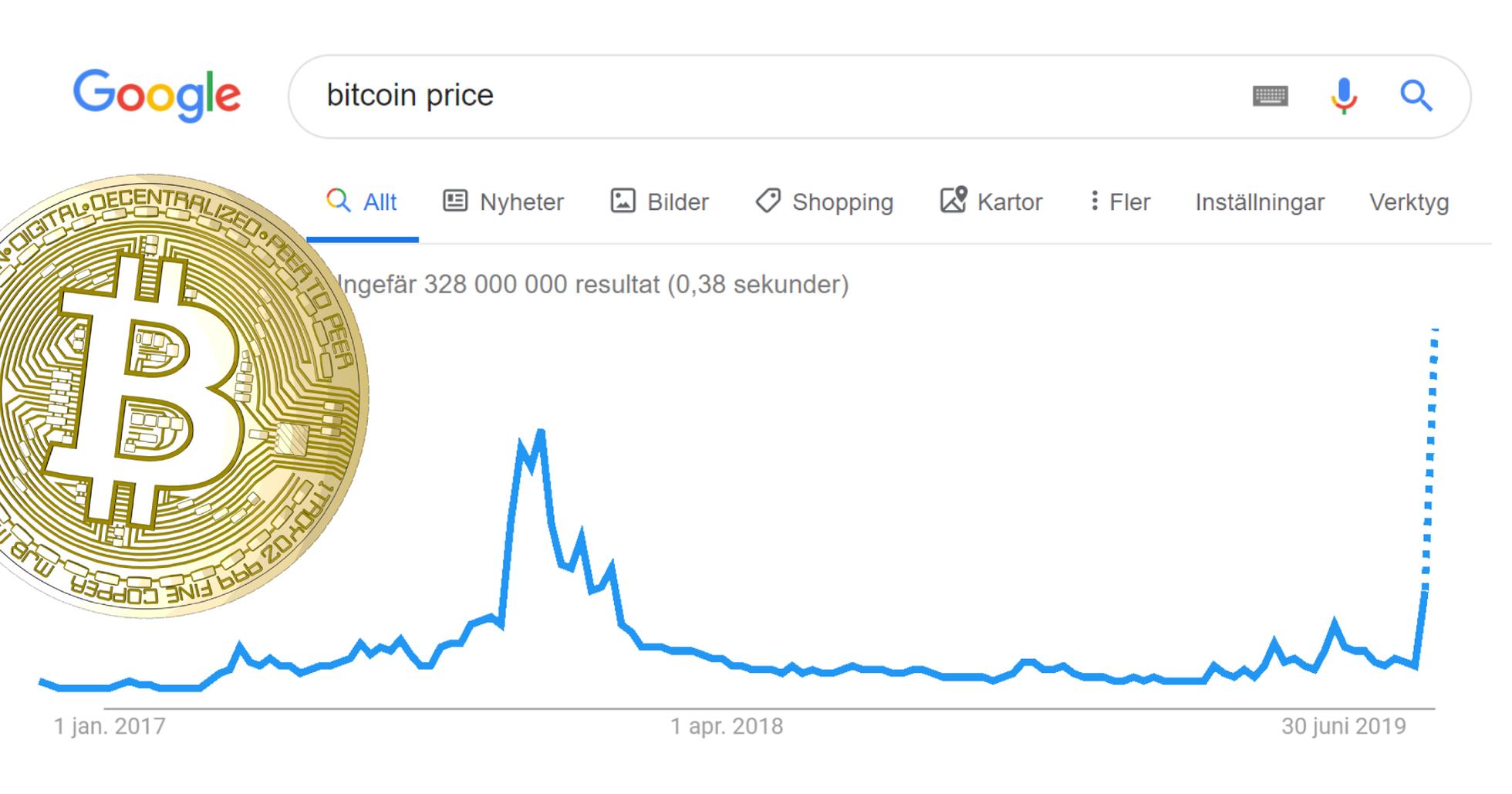 Enligt Google Trends rusar antalet sökningar på bitcoin.