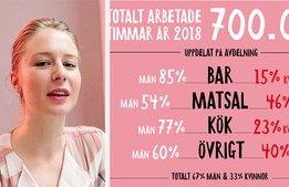 "Svenska Brasserier ""sticker ut hakan"""