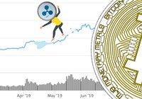 Marknadsvärdet på alla kryptovalutor når högsta nivån på elva månader