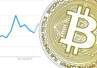 Bitcoin reached $10,000 – now Google searches are going through the roof